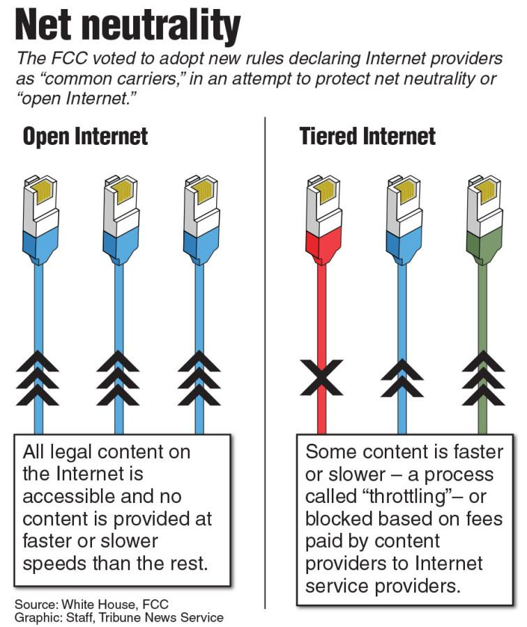 """LEVELING OUT: In February, the FCC approved regulations for web providers that ensures all Internet-users an """"open Internet,"""" in which all content is accessible at equal speeds. However, Internet provider tycoons such as Comcast and Time Warner Cable are trying to tamper with this new policy. There are many misconceptions about net neutrality, such as Internet regulation."""