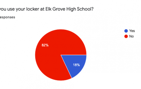 Opinion: Not using your locker? You're not alone