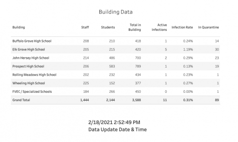 A screenshot of THSD 214s COVID-19 tracking dashboard. Retrieved from: https://public.tableau.com/views/D214Mitigation/D214MitigationDashboard?:showVizHome=n
